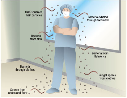 bioaerosolcontamination